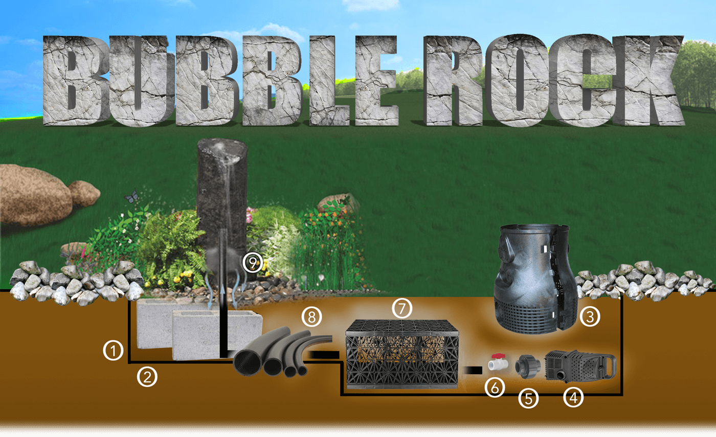 Design your Bubble Rock feature at The Water Shed in Vancouver, WA